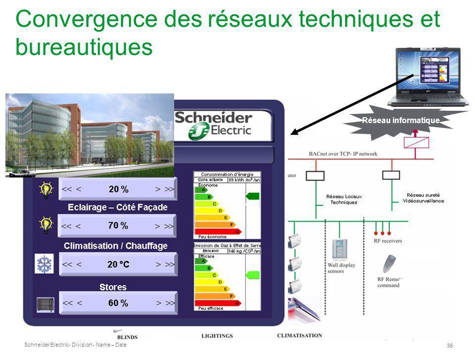 Convergence des réseaux techniques et bureautiques