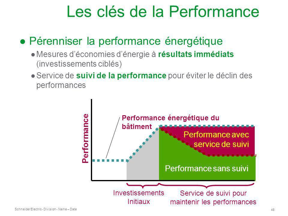 Les clés de la Performance