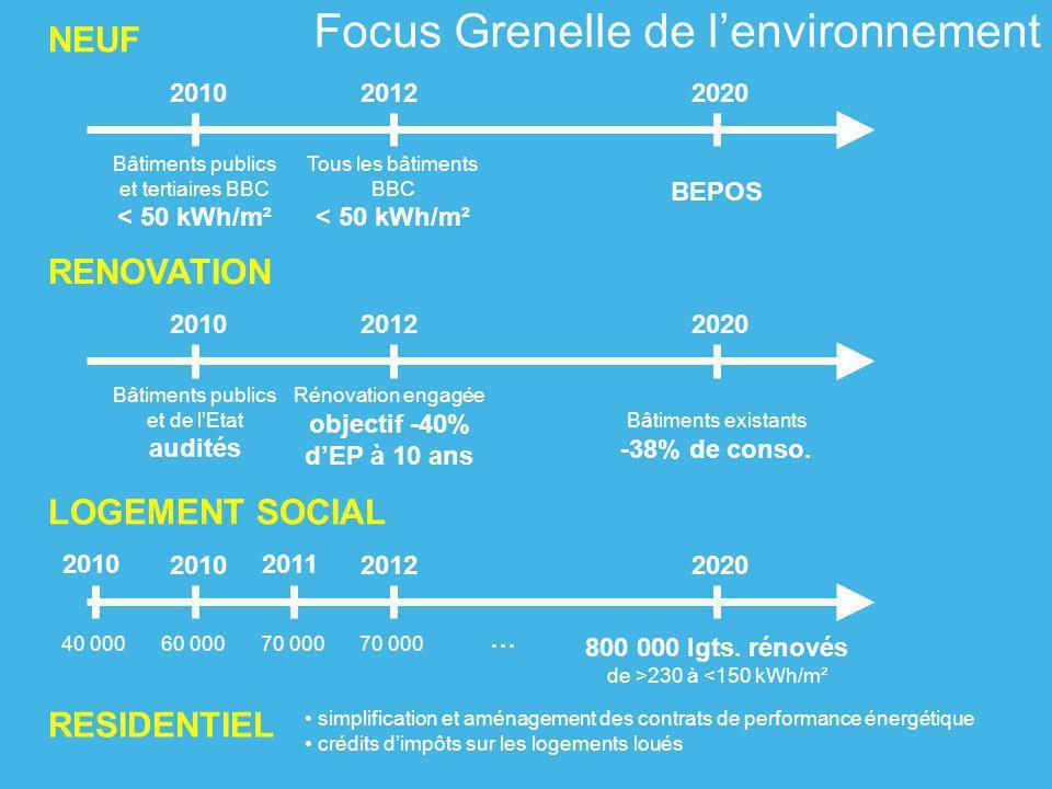 Focus Grenelle de l'environnement