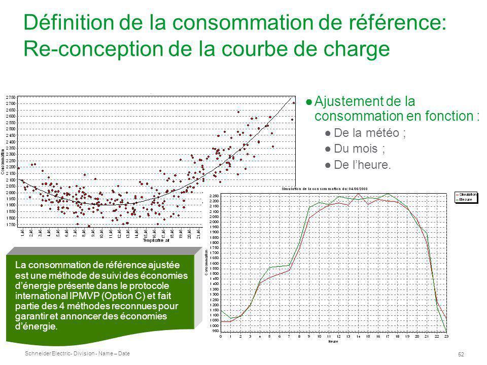 Définition de la consommation de référence: Re-conception de la courbe de charge