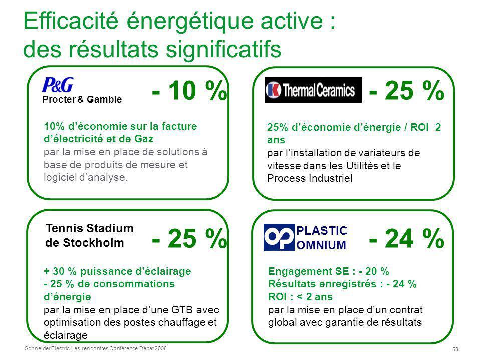 Efficacité énergétique active : des résultats significatifs