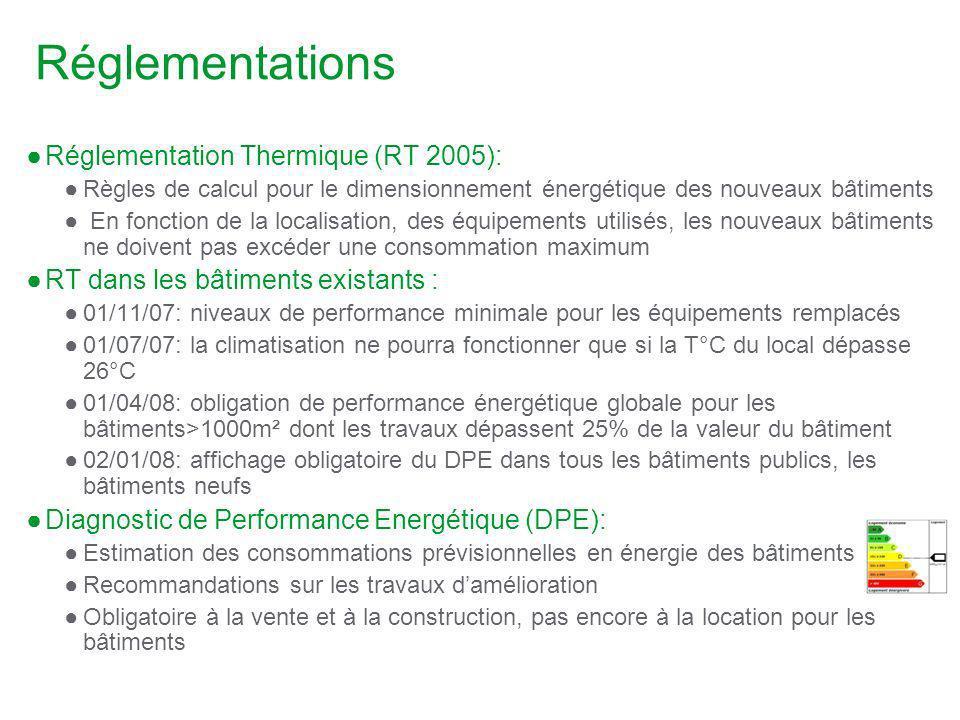 Réglementations Réglementation Thermique (RT 2005):