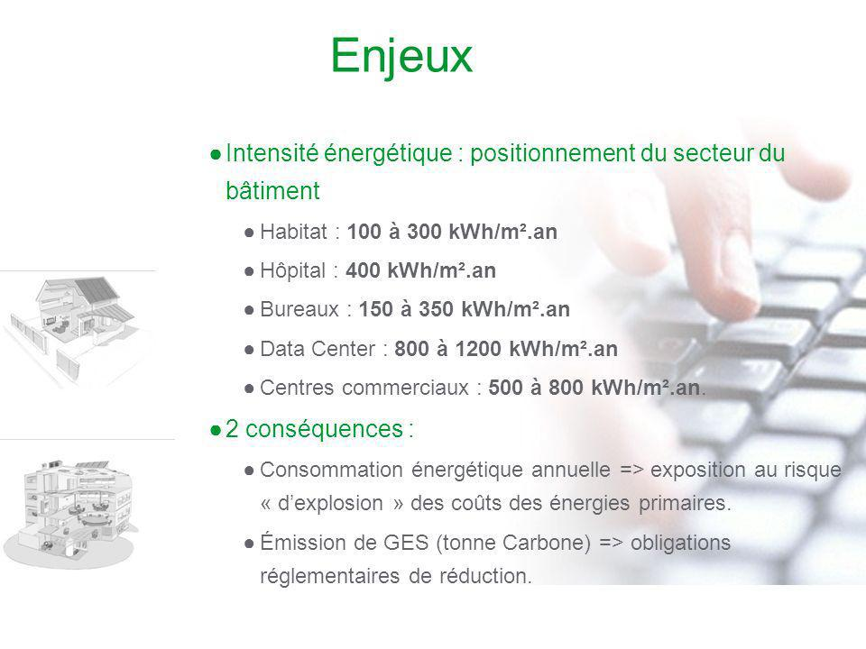 Enjeux Intensité énergétique : positionnement du secteur du bâtiment