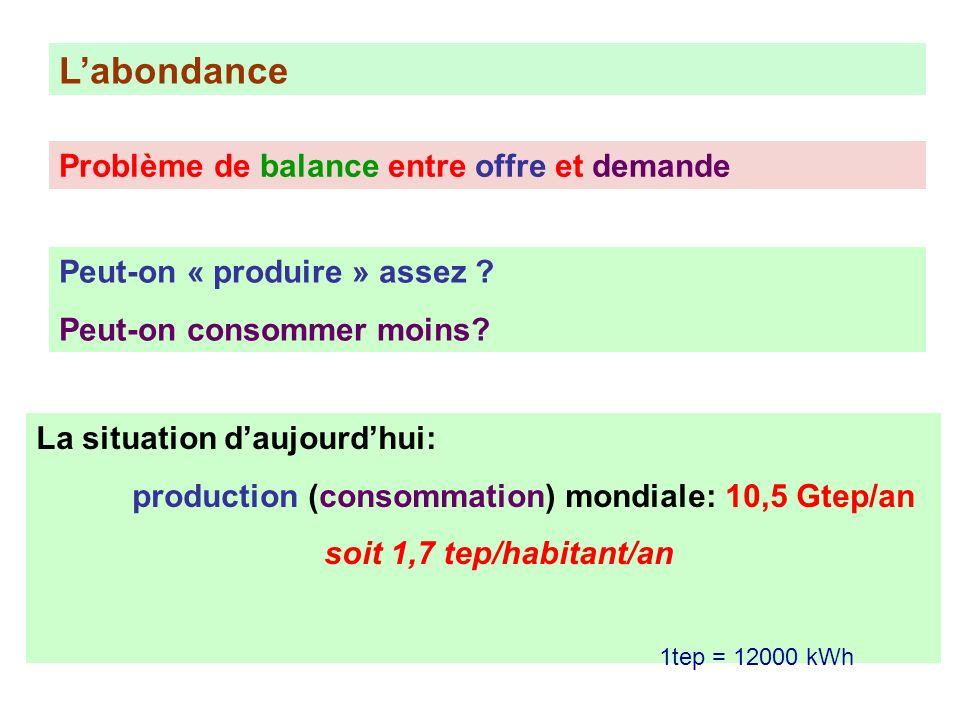 L'abondance Problème de balance entre offre et demande