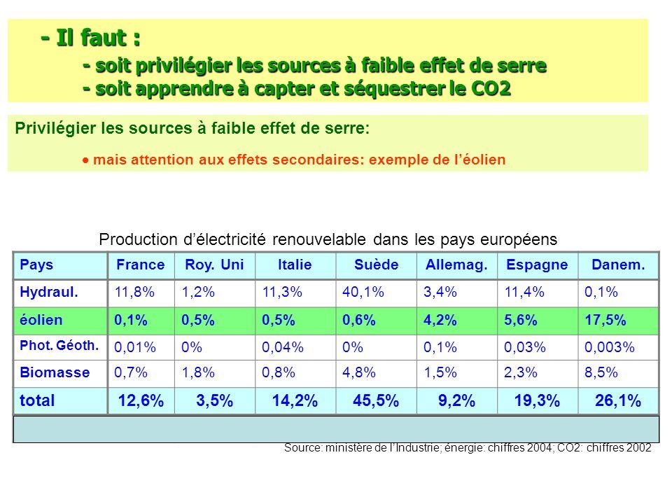 Production d'électricité renouvelable dans les pays européens