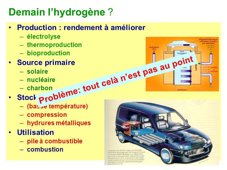 Demain l'hydrogène Problème: tout celà n'est pas au point