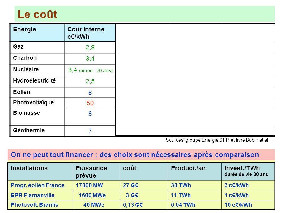 Le coût Energie. Coût interne c€/kWh. Coût externe c€/kWh. Total c€/kWh. Aide publique France (c€/kWh)