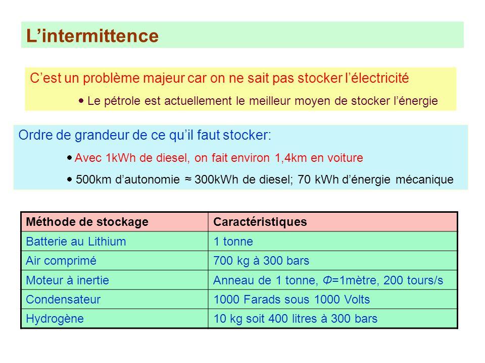L'intermittence C'est un problème majeur car on ne sait pas stocker l'électricité.