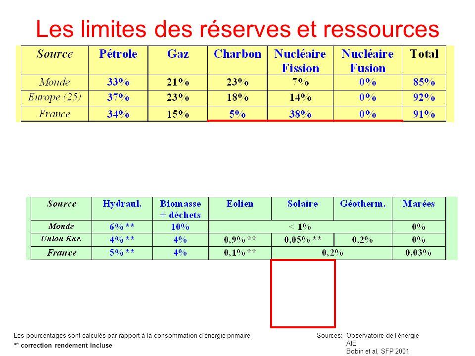 Les limites des réserves et ressources