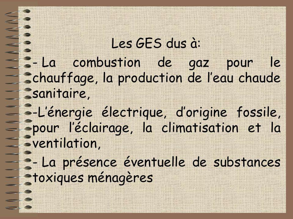 Les GES dus à: La combustion de gaz pour le chauffage, la production de l'eau chaude sanitaire,