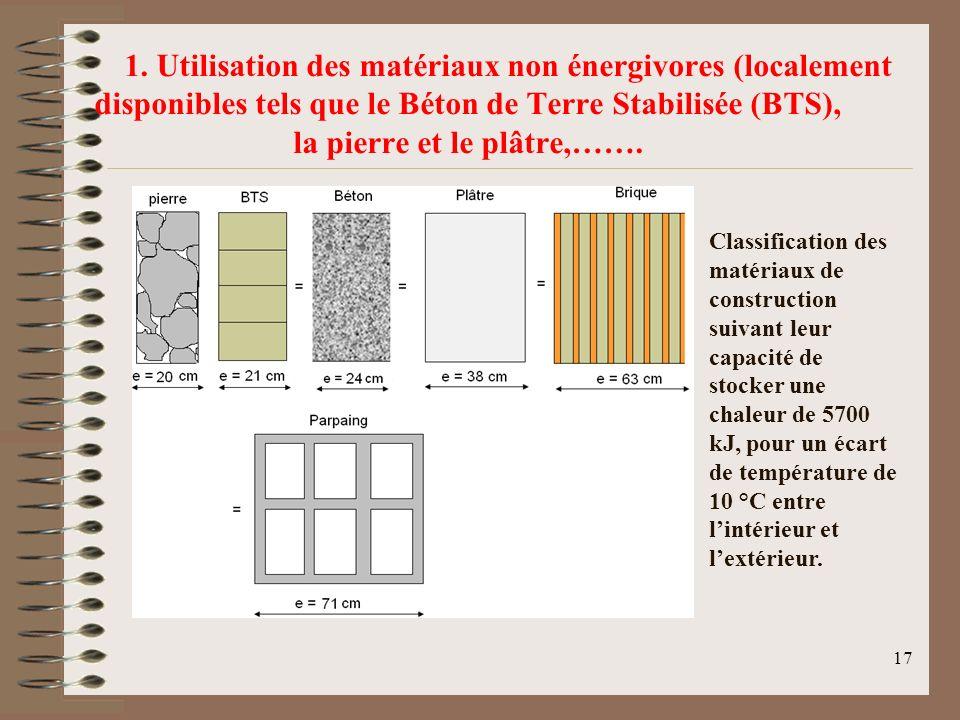 1. Utilisation des matériaux non énergivores (localement disponibles tels que le Béton de Terre Stabilisée (BTS), la pierre et le plâtre,…….