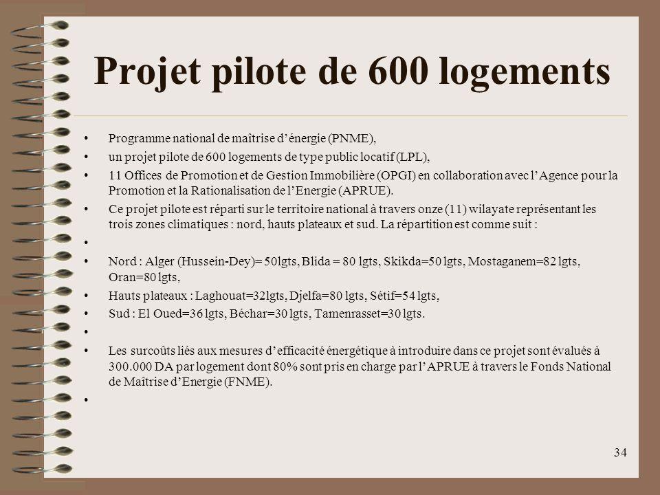 Projet pilote de 600 logements