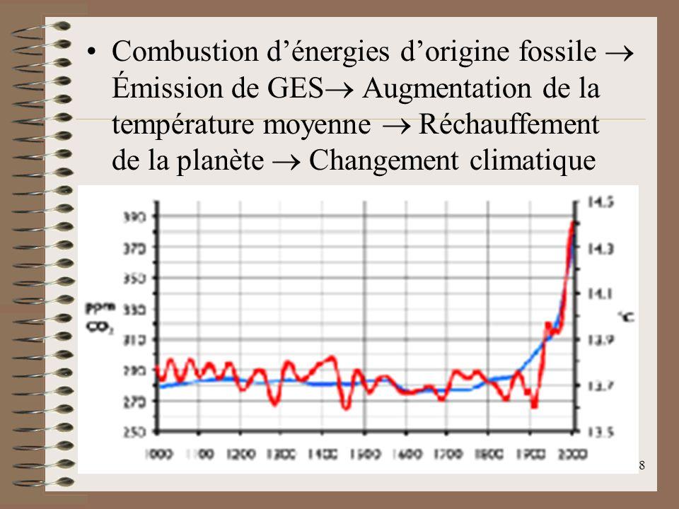 Combustion d'énergies d'origine fossile  Émission de GES Augmentation de la température moyenne  Réchauffement de la planète  Changement climatique