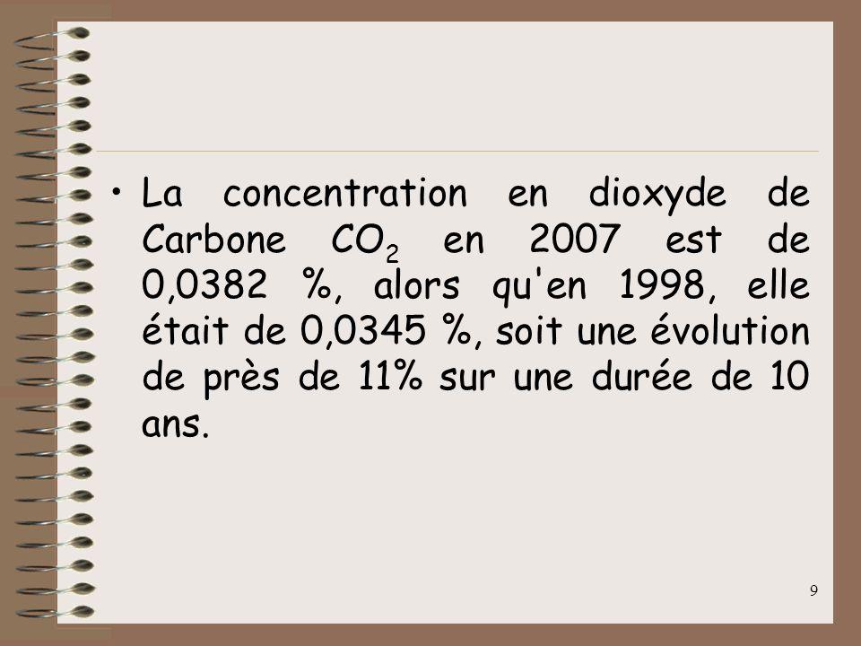 La concentration en dioxyde de Carbone CO2 en 2007 est de 0,0382 %, alors qu en 1998, elle était de 0,0345 %, soit une évolution de près de 11% sur une durée de 10 ans.