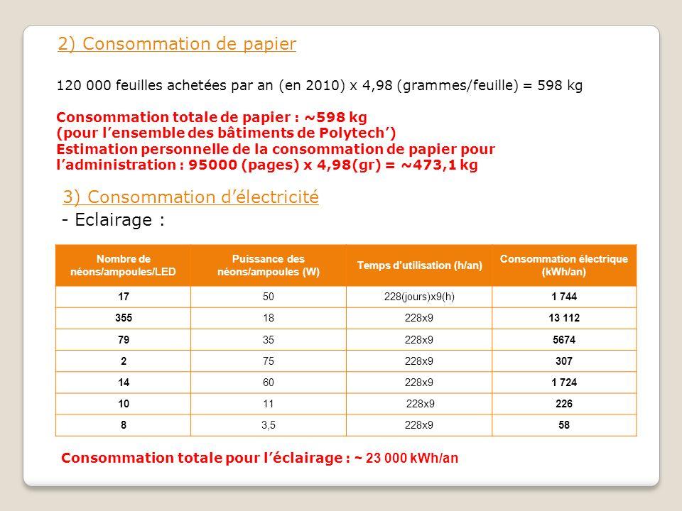 2) Consommation de papier