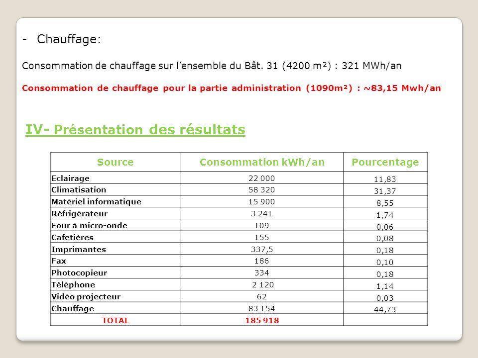 IV- Présentation des résultats