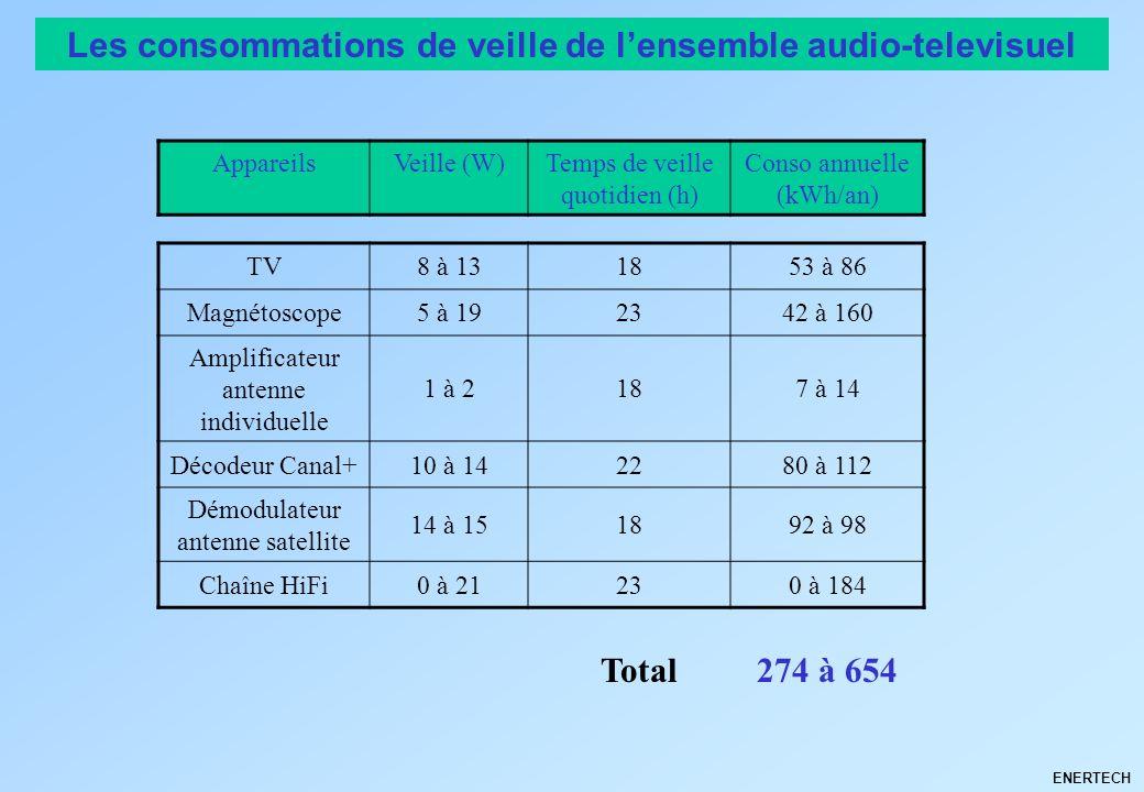 Les consommations de veille de l'ensemble audio-televisuel