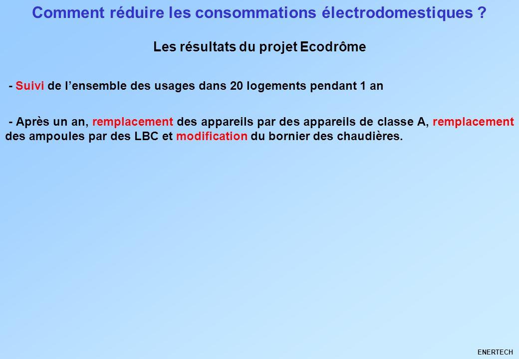 Comment réduire les consommations électrodomestiques