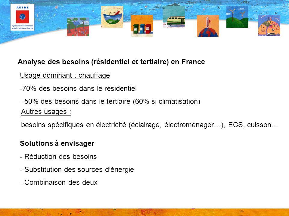 Analyse des besoins (résidentiel et tertiaire) en France