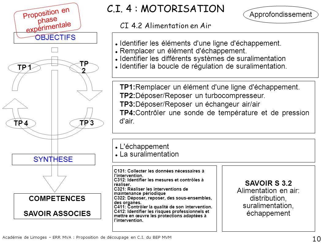 C.I. 4 : MOTORISATION CI 4.2 Alimentation en Air