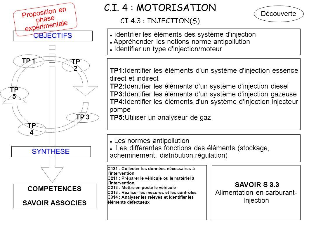 C.I. 4 : MOTORISATION CI 4.3 : INJECTION(S)