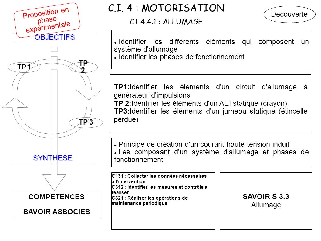 C.I. 4 : MOTORISATION CI 4.4.1 : ALLUMAGE