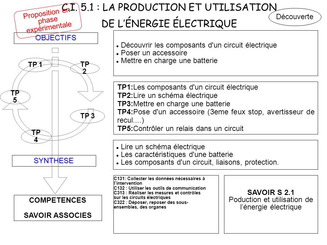 C.I. 5.1 : LA PRODUCTION ET UTILISATION DE L'ÉNERGIE ÉLECTRIQUE