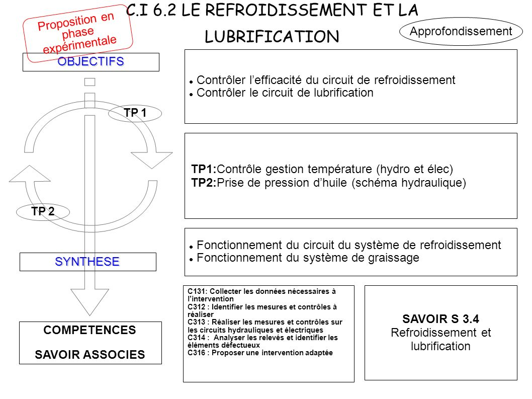 C.I 6.2 LE REFROIDISSEMENT ET LA LUBRIFICATION