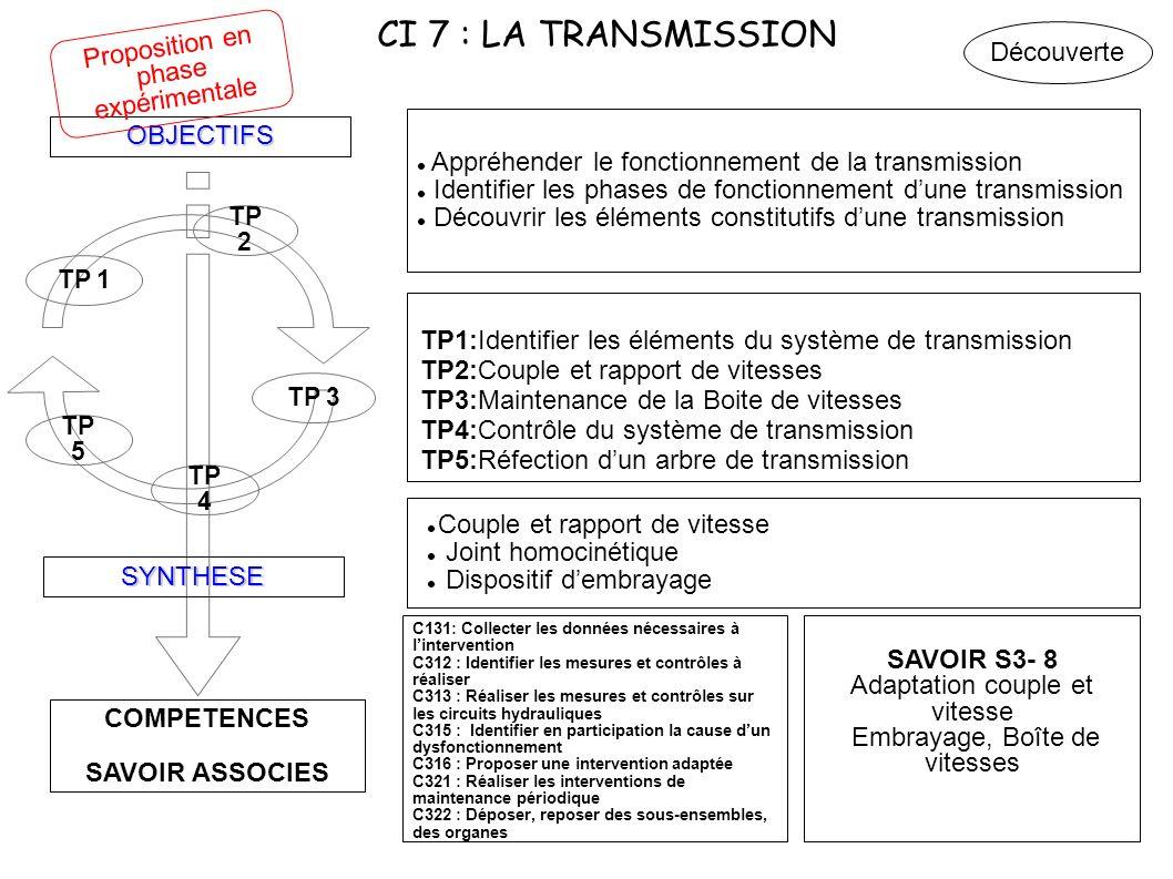 CI 7 : LA TRANSMISSION Proposition en phase expérimentale Découverte