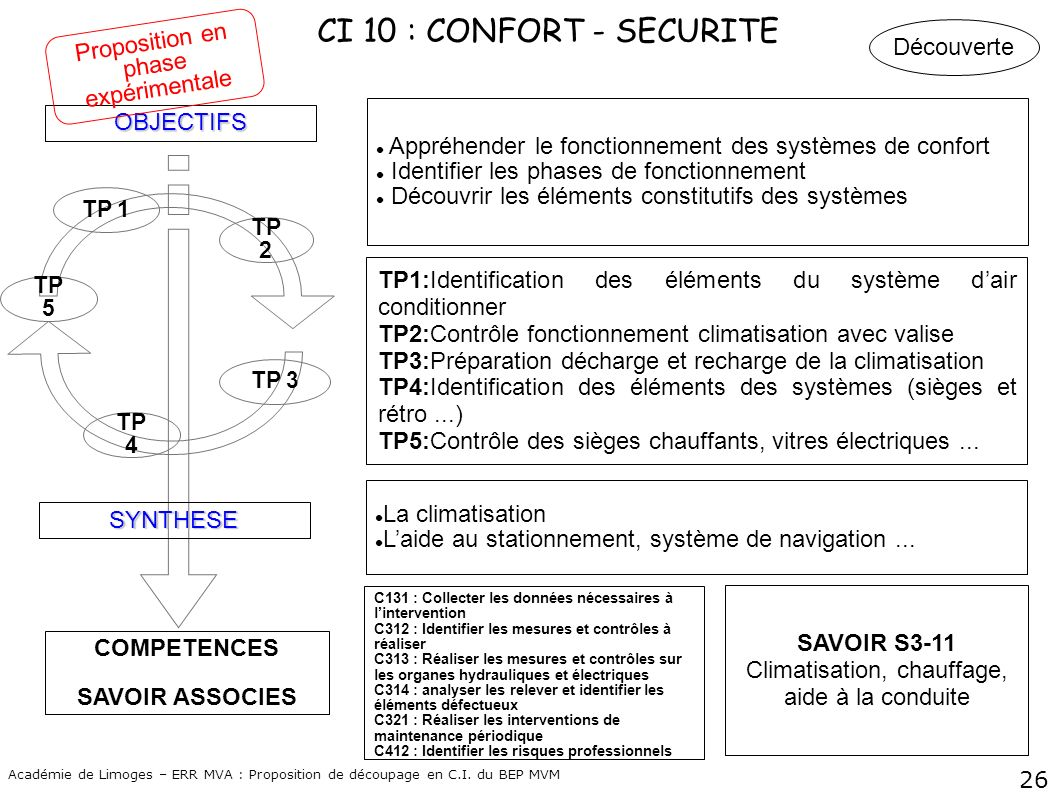 CI 10 : CONFORT - SECURITE Proposition en phase expérimentale