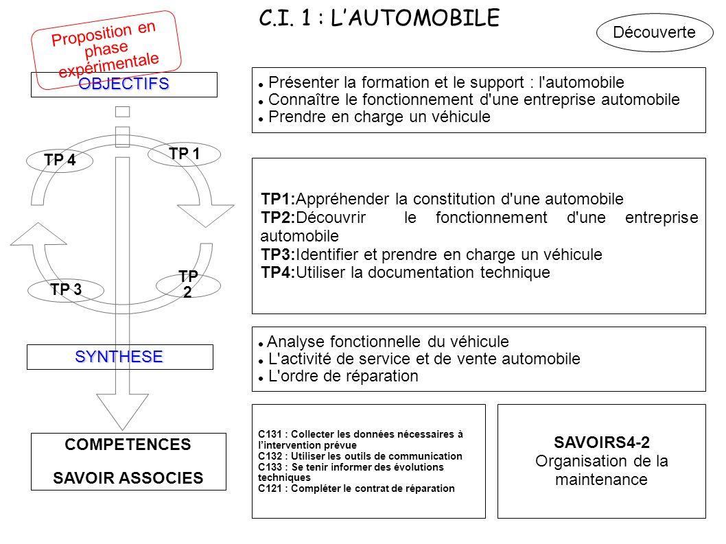 C.I. 1 : L'AUTOMOBILE Proposition en phase expérimentale Découverte