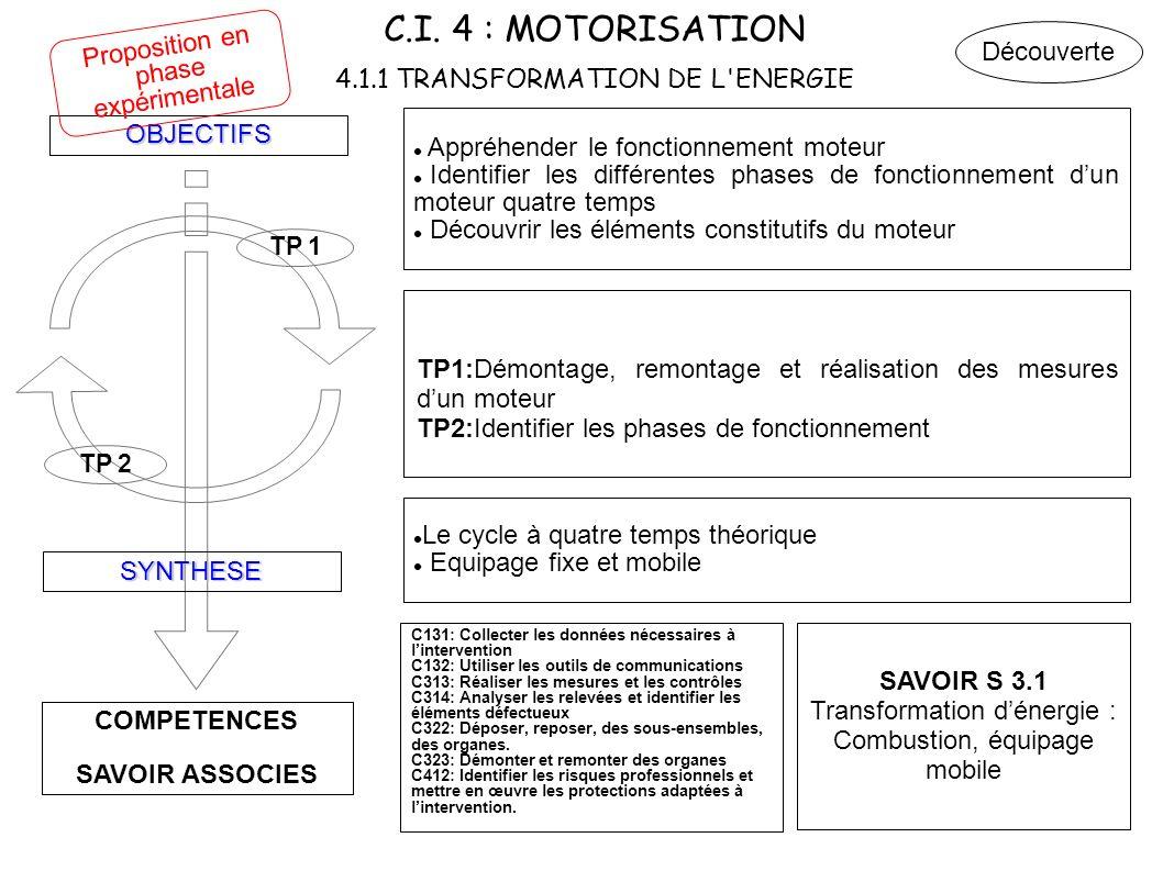 C.I. 4 : MOTORISATION 4.1.1 TRANSFORMATION DE L ENERGIE