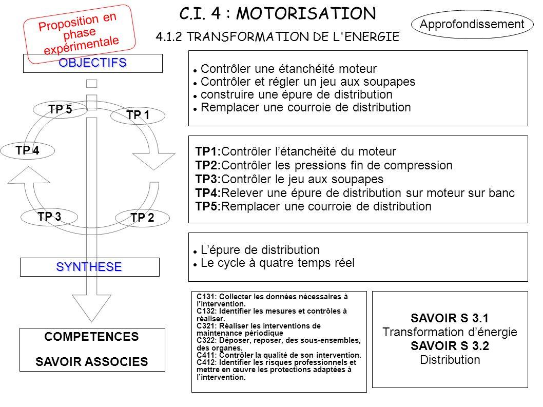 C.I. 4 : MOTORISATION 4.1.2 TRANSFORMATION DE L ENERGIE