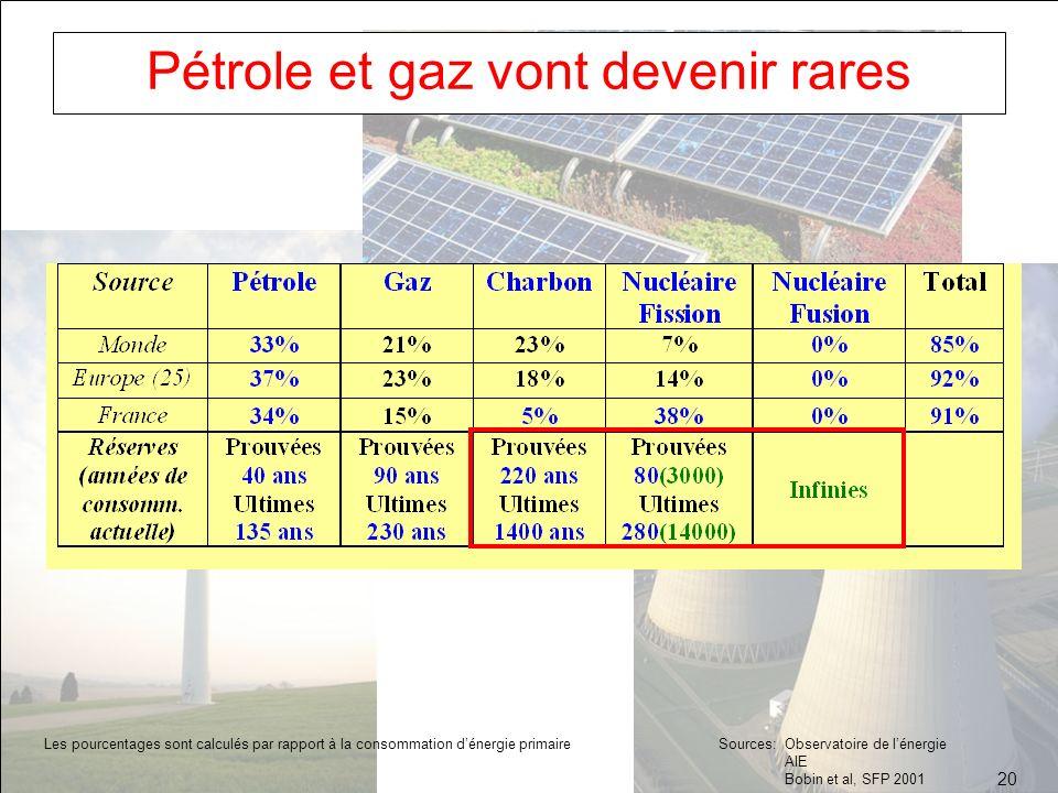 Pétrole et gaz vont devenir rares