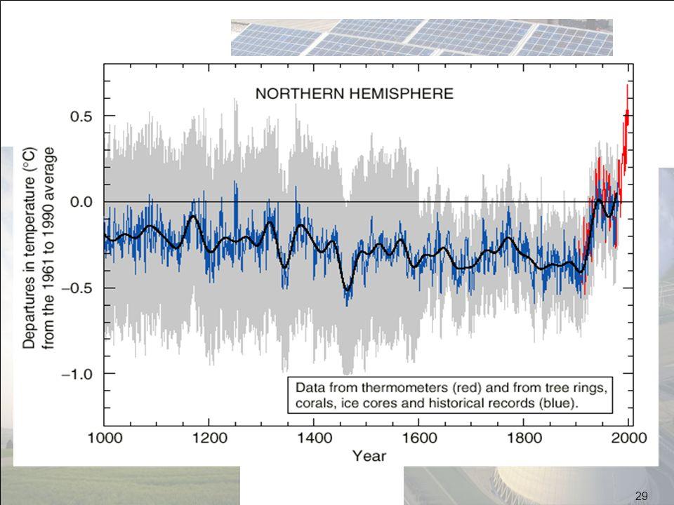 L'effet de serre existe, …et heureusement car on aurait froid sur terre (-18°C au lieu de 15°C en moyenne).Le problème est l'augmentation de l'effet de serre due surtout à tout ce qui brûle (sauf la biomasse).