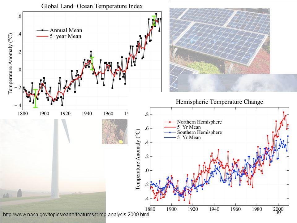 Ces graphes sont publiés par la NASA début 2010