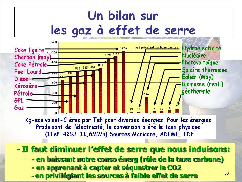 Un bilan sur les gaz à effet de serre