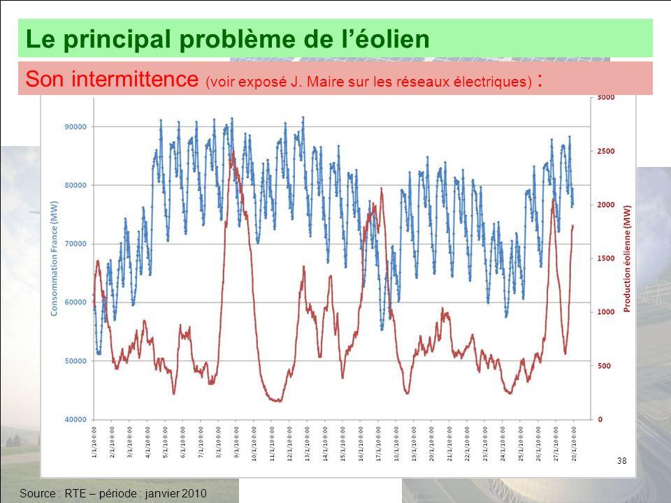 Le principal problème de l'éolien