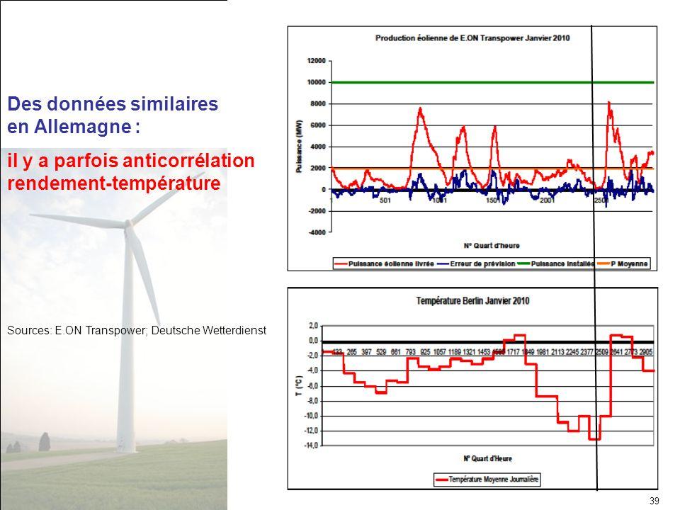 Des données similaires en Allemagne :