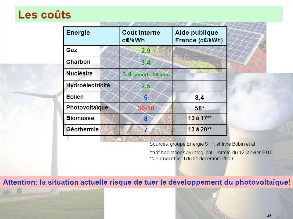 Les coûts Energie. Coût interne c€/kWh. Aide publique France (c€/kWh) Gaz. 2,9. Charbon. 3,4.