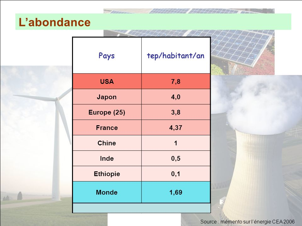 L'abondance Pays tep/habitant/an USA 7,8 Japon 4,0 Europe (25) 3,8