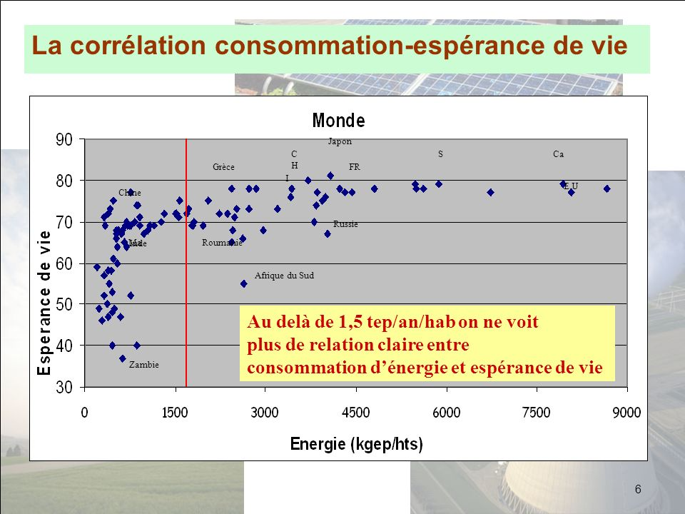 La corrélation consommation-espérance de vie