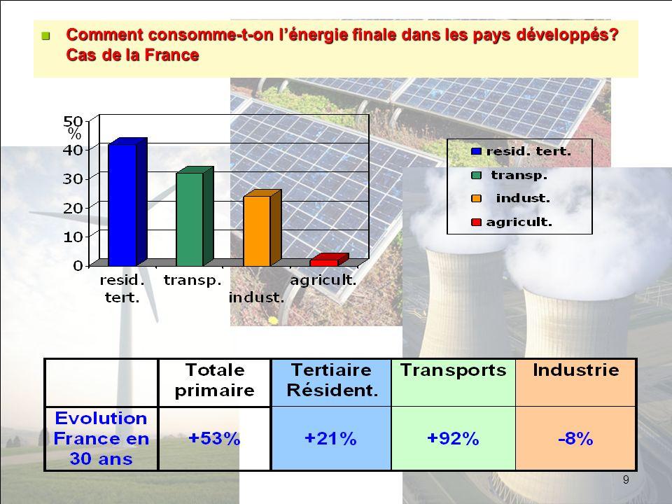 Comment consomme-t-on l'énergie finale dans les pays développés