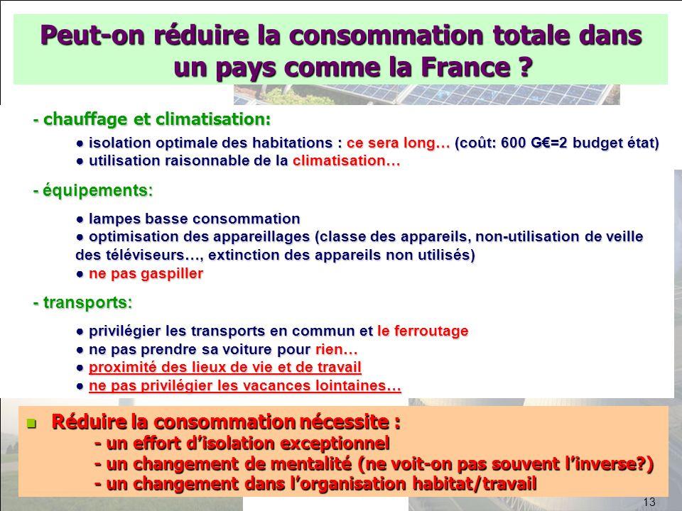 Peut-on réduire la consommation totale dans un pays comme la France