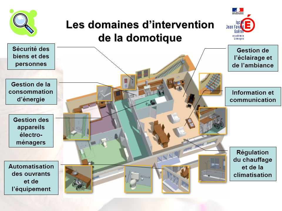 Les domaines d'intervention de la domotique