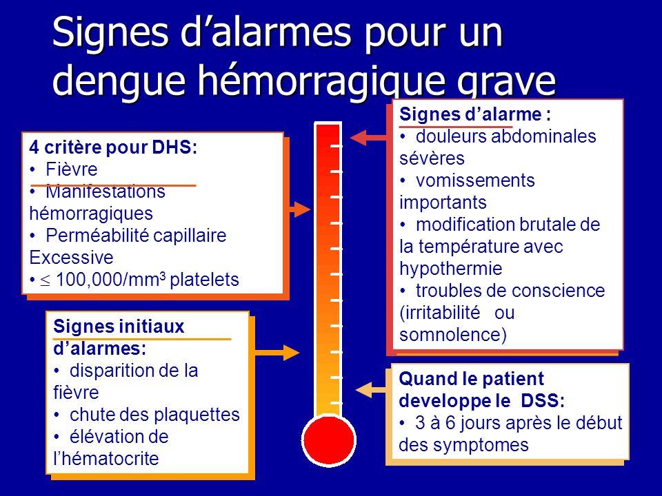 Signes d'alarmes pour un dengue hémorragique grave