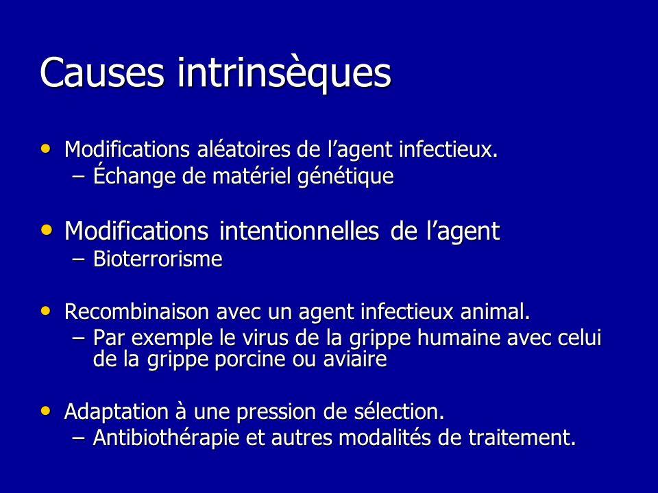 Causes intrinsèques Modifications intentionnelles de l'agent
