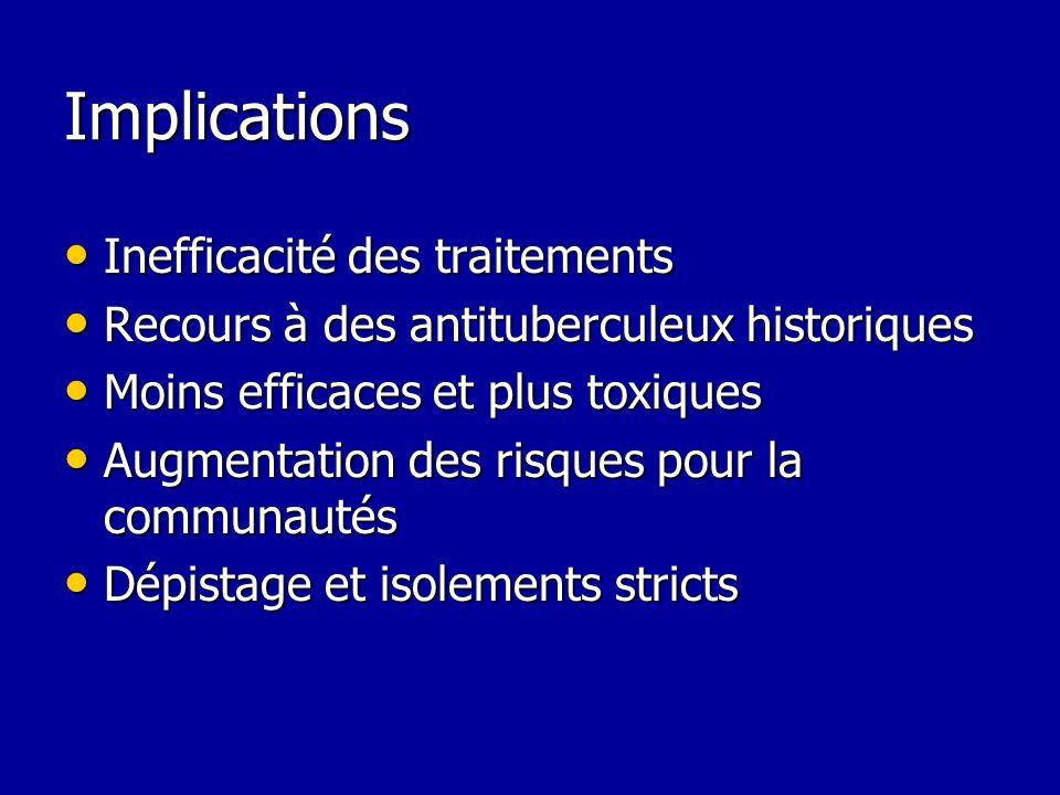 Implications Inefficacité des traitements
