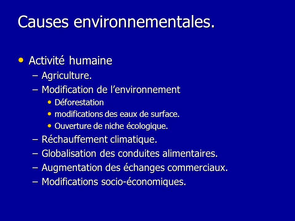 Causes environnementales.