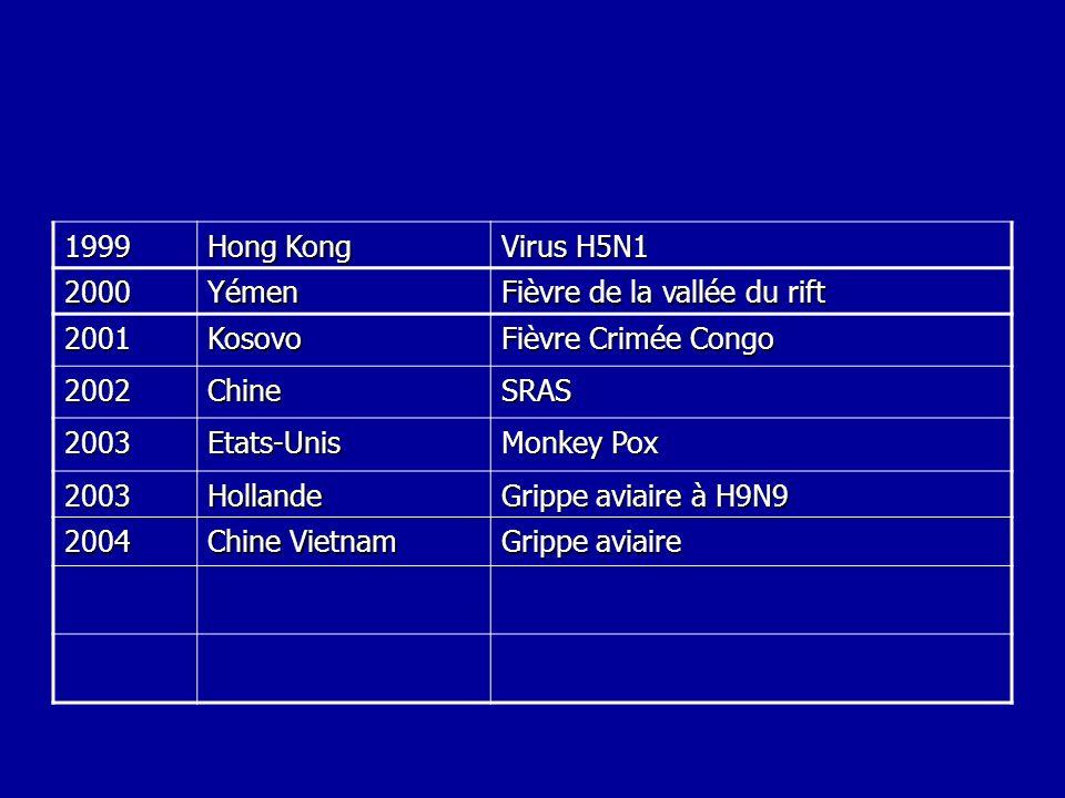 1999 Hong Kong. Virus H5N1. 2000. Yémen. Fièvre de la vallée du rift. 2001. Kosovo. Fièvre Crimée Congo.